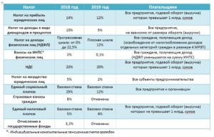 Налогообложение дивидендов для физ. В беларуси 2020