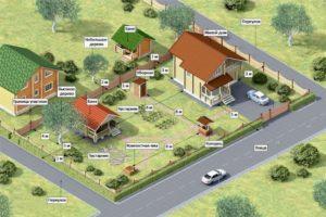 Минимальная площадь жилого строения на дачном участке для регистрации