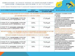 Оплата За Капремонт После 80 Лет Закон 2020