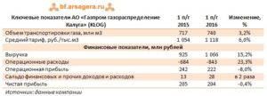 Минимальная Ставка В Газпроме