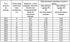 Какой Должен Быть Стаж Работы Для Получения Пенсии В России