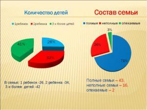 Статистика молодых семей в россии 2020