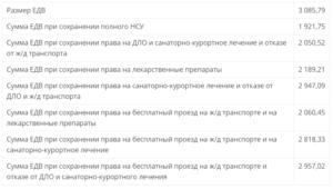 Льготы Ветеранам Труда В 2020 Году В Челябинской Области