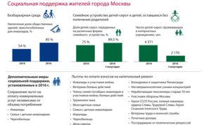 Льготы Детям Инвалидам В 2020 Году В Москве