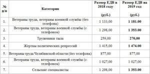Льготы И Выплаты Ветеранам Ямала В Тюмени В 2020г