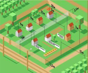На скольки сотках земли можно строить дом по закону 2020