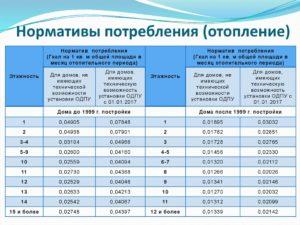Нормы одн на тепло в москве на 2020 год