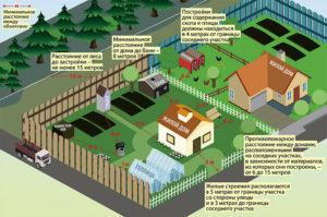 Можно ли строить дом на землях для садоводства