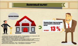 Налоговый вычет при сдаче квартиры в аренду