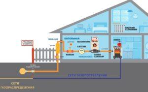 Как Провести Газ В Снт За Счет Государства