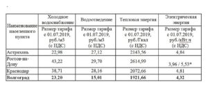 Красноярск Тарифы Горячая Холодная Вода 2020