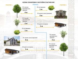 Индивидуальный жилой дом определение градостроительный кодекс