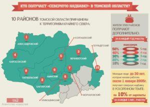 Северная надбавка в красноярске 2020 как начисляется