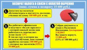 Как Получить 13 Процентов От Оплаты Учебы В Институте