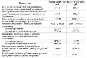 Губернаторские выплаты при рождении ребенка в иркутской области 2020 года сумма