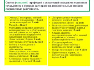 Перечень Профессий С Вредными И Опасными Условиями Труда В 2020 Году
