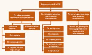 Виды пенсий схема