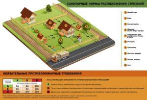 Возведение жилого дома в зоне коллективного садоводства
