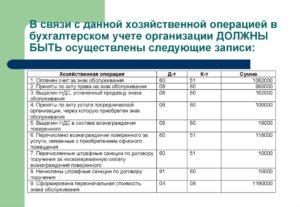 Бухпроводки начисление штрафных санкций по договору