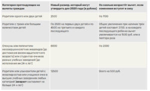 Налоговые вычеты на инвалид 3 группы в 2020 году какие изменения
