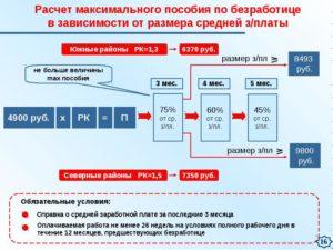 Калькулятор Пособия По Безработице В 2020 Москва