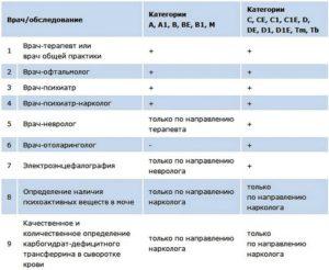 Список врачей для прохождения медосмотра на работу в детский сад 2020
