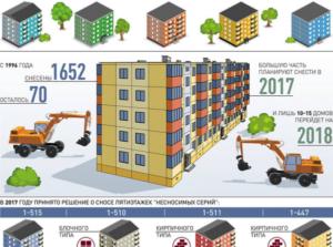 Мос ру график сноса домов по программе реновации