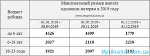 Пособие Матерям Одиночкам Рк 2020 Год
