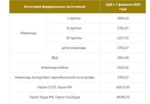 Губернаторская выплата в 2020 году медработникам в краснодарском крае