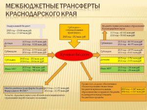 Действующие субсидии в краснодарском крае