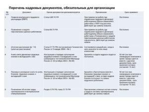 Перечень Обязательных Документов Отдела Кадров 2020