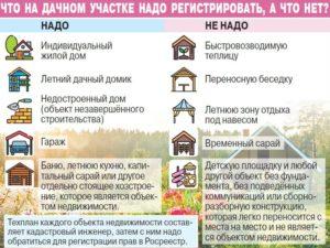 Какие Документы Нужны Для Регистрации Дачного Дома В Снт