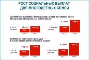 Льготы Многодетным Семьям В Белгородской Области В 2020