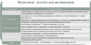 Льготы По Второй Группе Инвалидности В Беларусии В 2020