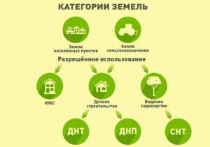 Можно ли строить на земле с определением под садовые посадки и можно ли такую землю перевести в категорию ижс сегодня в москве