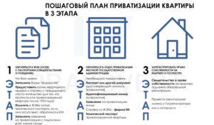 Сколько человек может быть собственником квартиры