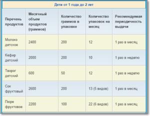 Перечень Продуктов На Молочной Кухне В Московской Области 2020