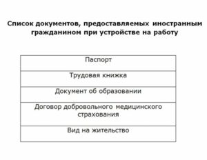 Пошаговая Инструкция Оформления На Работу Граждан Таджикистана В 2020 Году