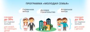 Молодая семья программа 2020 самарская область условия до какого года