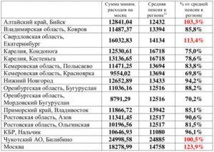 Минимальная Пенсия По Ростовской Области