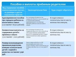Приемные Родители Оплата Труда В Московской Области В 2020 Году