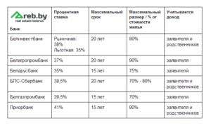 Беларусбанк кредиты на жильё молодым семьям
