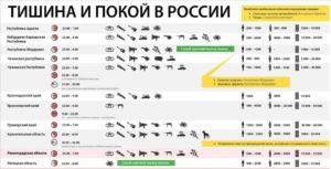 Шумные Работы В Квартире Ленинградская Область