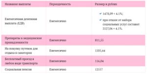 Какие Выплаты Получают Песионеры Москвы Инвалиды 2 Группы