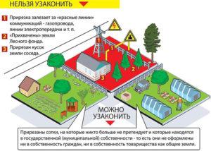 Можно ли строить дом на землях сельхозназначения для ведения садоводства