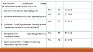 Начислена зарплата проводка в казенном учреждении в 2020г