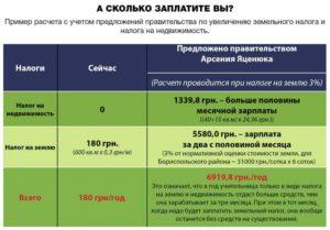 Налог на землю за 1 га 2020