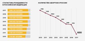 Среднее количество детей в семье в россии 2020