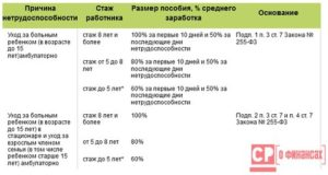 Облагается Ли Больничный Налогом 13 Процентов