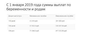 Декретные 2020 сколько вы получили